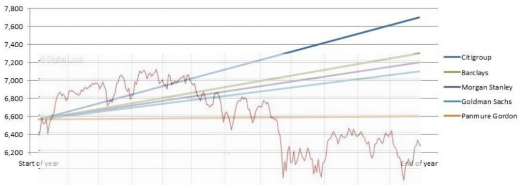 FTSE100 in 2015 - predictions (up) versus reality (down)